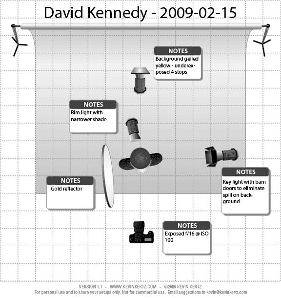 Lighting diagram for both studio photos