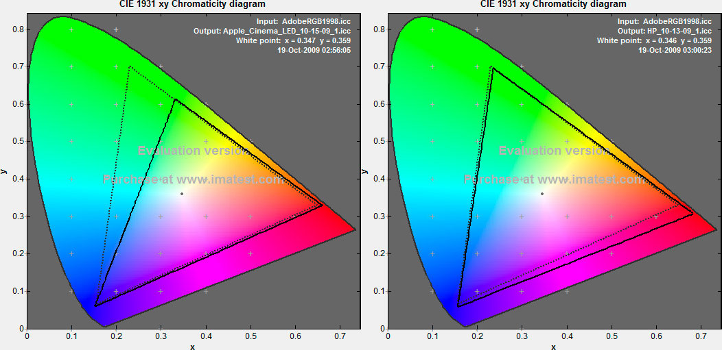 "CLICK FOR A LARGER VERSION: Solid lines represent Apple 24"" LED Cinema Display (left) and HP 24"" 2475w (right), respectively, within the Adobe RGB 1998 color space, marked by dotted lines."