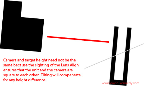 Making the lens and target square