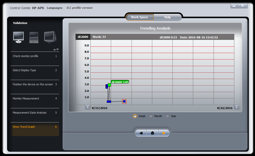 dE of HP Monitor profile when connected to the WiGig dock's HDMI port.